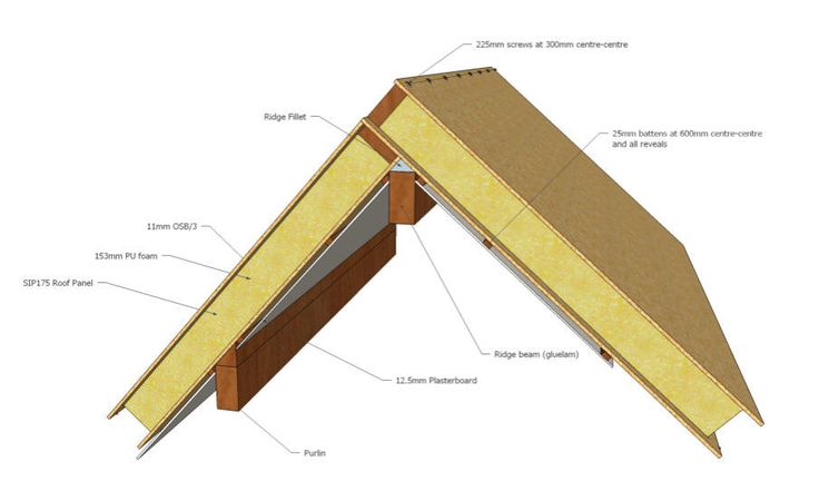 Structural Insulated Panels Supersips Uk Sips