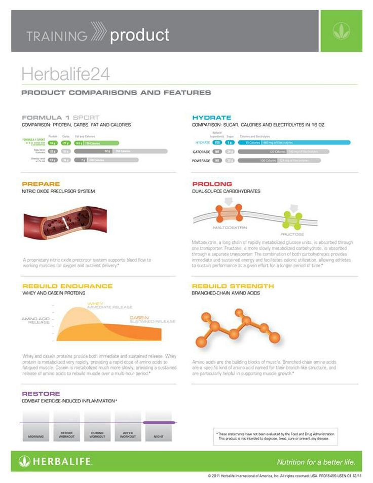 Description of Herbalife 24 products ask me how to get you started : coachhank69@gmail.com