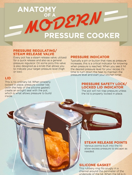 baccarat pressure cooker how to use