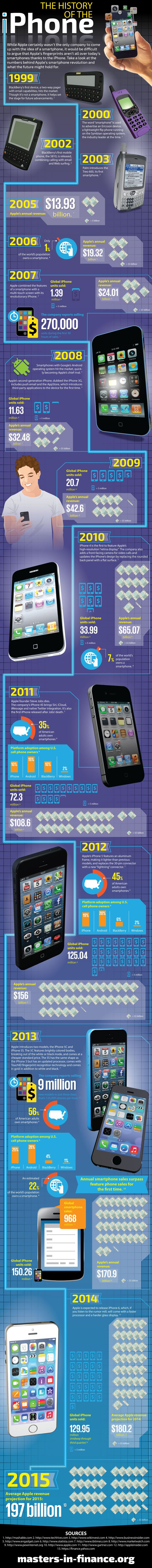 The History Of The iPhone in One Infographic ~ Every Tech Pro
