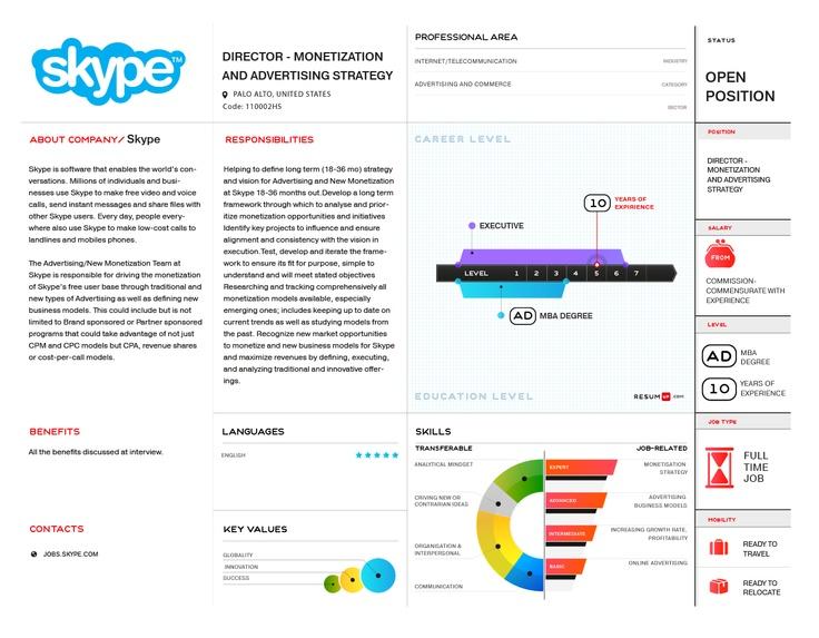 Skype visual vacancy