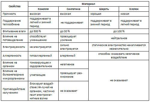 Ткань из конопли. Уникальные свойства | Техническая конопля в Украине и других странах