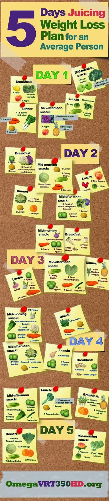 5 Days Simple Juicing Weight Loss Plan