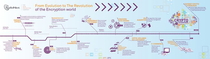 From Evolution to Revolution of the Encrypton world #infography via @BanelcoCSIRT