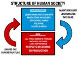 http://sociology.about.com/od/Key-Theoretical-Concepts/fl/Base-and-Superstructure.htm