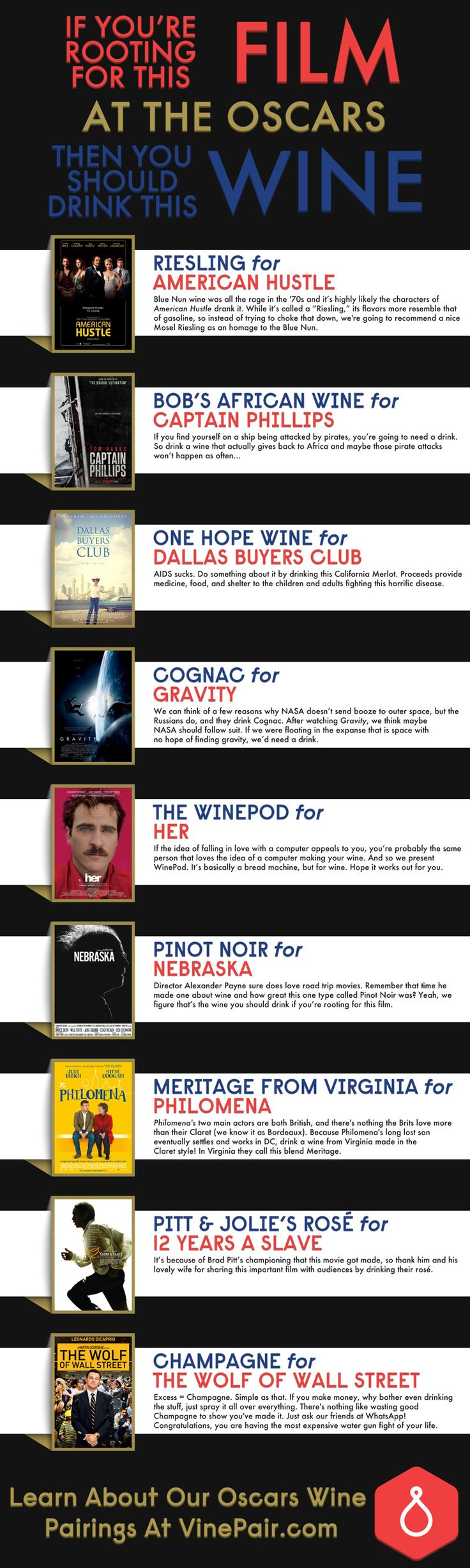 Pairing the Best Picture nominees from the 2014 Oscars with wines
