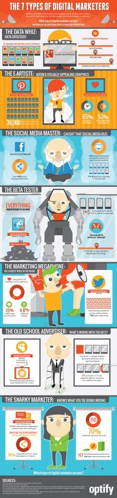 The 7 types of digital marketers #infographic #digitalmarketing