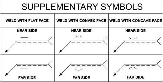 Basic Weld Symbol      More Detailed Symbolic Representation of Weld      Table of Weld Symbols      Supplementary Symbols      Complementa...