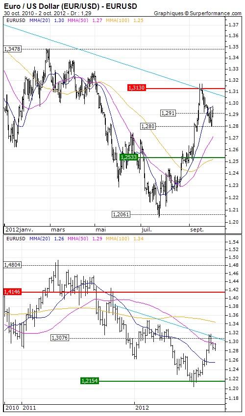 Euro / US Dollar (EUR/USD) : Ombre macroéconomique - Opinion : En surveillance. Surveiller la sortie du range $1.28 / $1.313 | http://www.zonebourse.com/EURO-US-DOLLAR-EUR-USD-4591/analyses-bourse/Ombre-macroeconomique-32272/