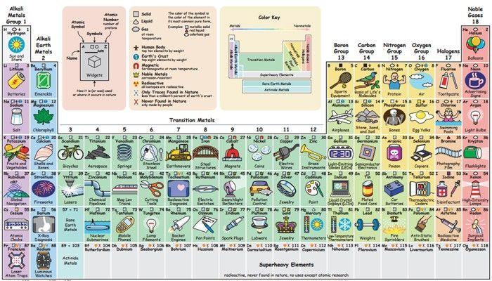 Esta tabela periódica interativa mostra o propósito de cada elemento  O americano Keith Enevoldsen desenvolveu uma tabela com explicações e exemplos de como os elementos funcionam (Foto: Reprodução/Keith Enevoldsen)