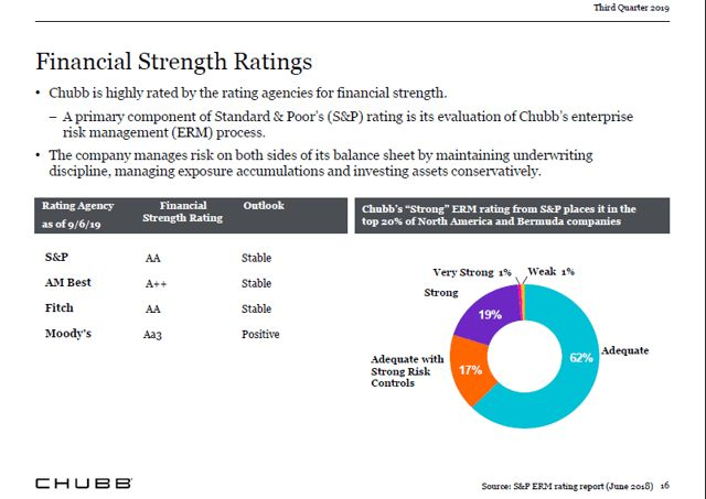 Chubb Limited A Dividend Aristocrat That I D Love To Own