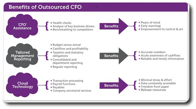 http://sgujar.com/blog/index.php/sign-to-hire-a-finance-chief-officer-or-cfo-services/  #sguar #CA #CAFirm