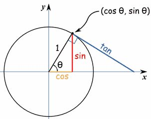sine, cosine and tangent.  the hubby and I were just talking about this... urgh I HATED this in school! hes so smart he rattles it all off!
