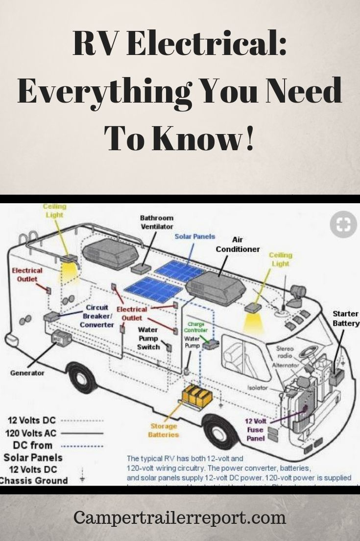 Rv Electrical Everything You Need To Know Camper Maintenance Camper Trailers Camper