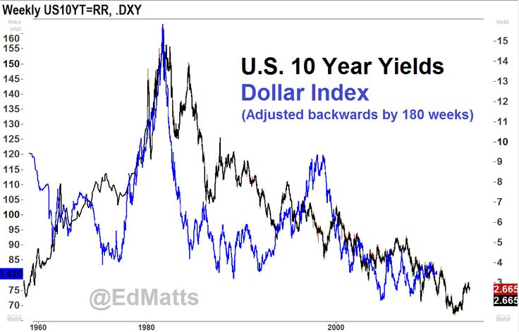 Are US Interest Rates leading USD?