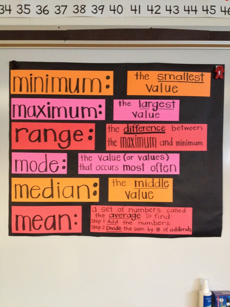 Mode. Median. Mean. Vocabulary anchor chart