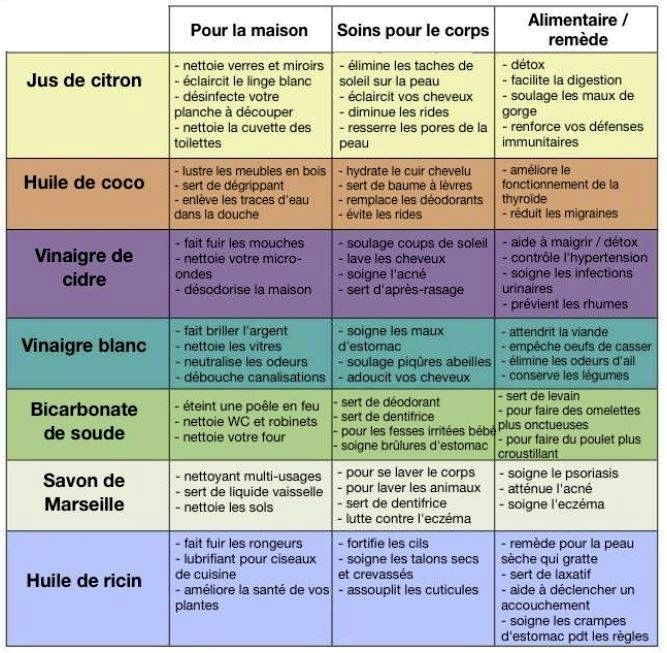 103 best ☣ Housekeepping images on Pinterest Cleaning, Tips and - mauvaise odeur toilettes maison