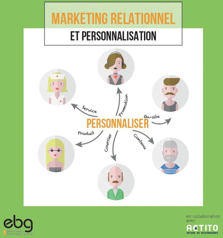 "Livre blanc ""Marketing relationnel et personnalisation"""