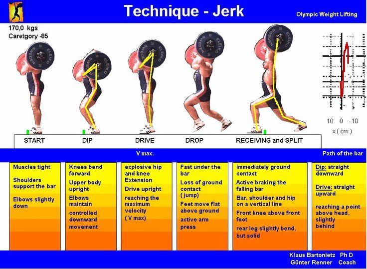 Weightlifting Technique - Jerk