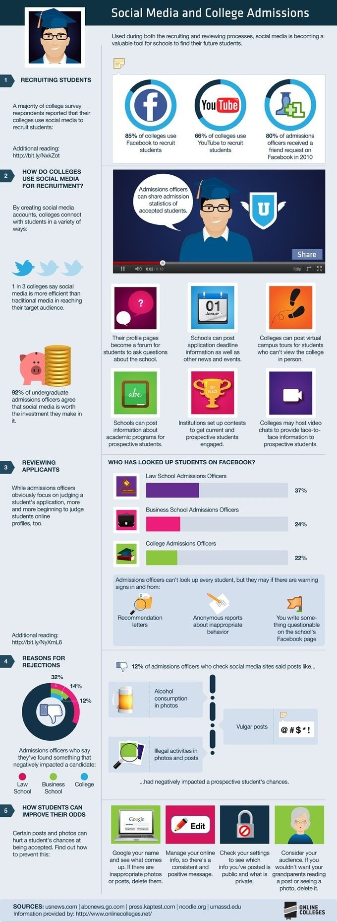 Social Media And College Admissions [INFOGRAPHIC] - AllTwitter via @nancyrubin