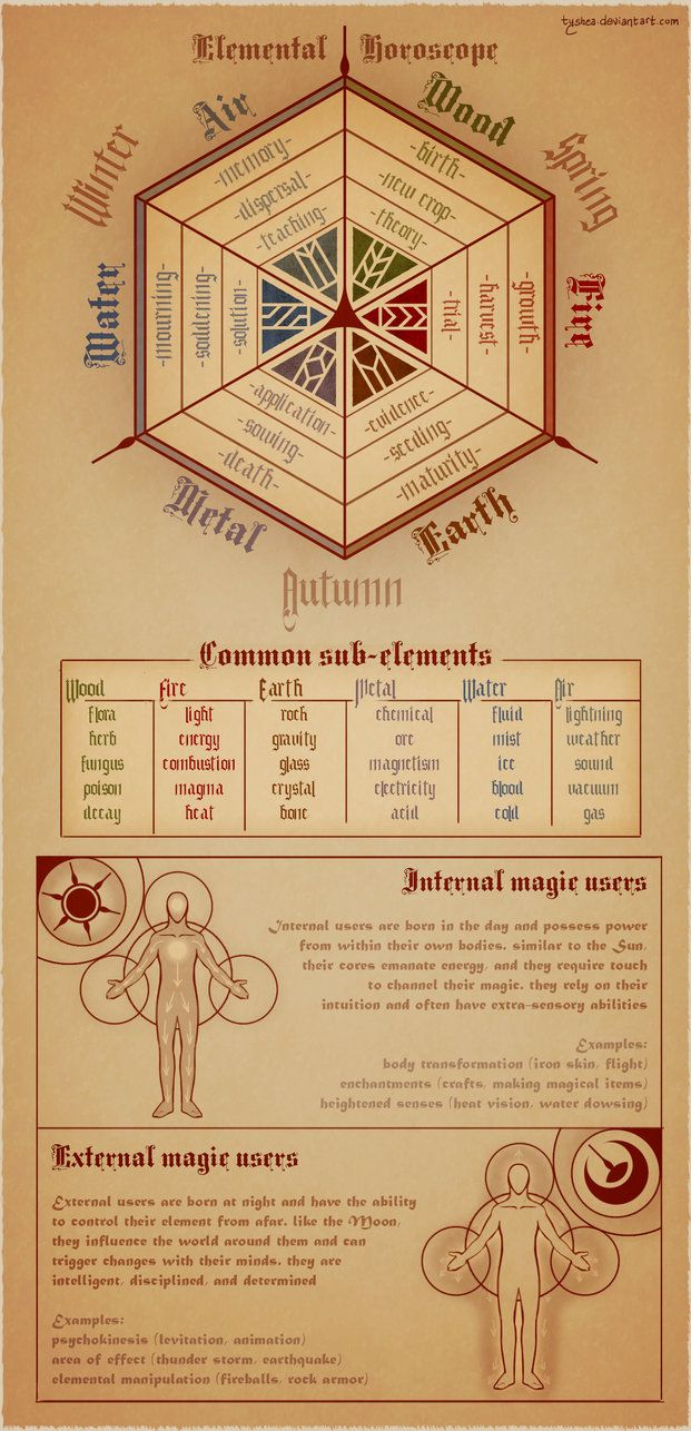 "Elemental Magick | Elemental Horoscope and Sub-Elements -  Credit:  ""Magic Calender,"" page, by Tyshea, at deviantART."