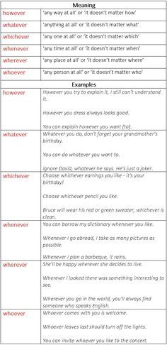 English Grammar Rules: How to Use Whenever, Wherever, Whatever, Whoever…