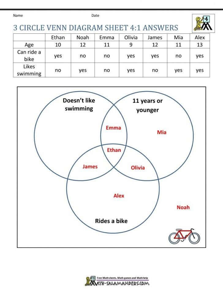 24 Venn Diagram Word Problems With 3 Circles Worksheet 037 Venn Diagram Math Problems Workshe Venn Diagram Worksheet Venn Diagram Printable Venn Diagram Venn diagram problems worksheets