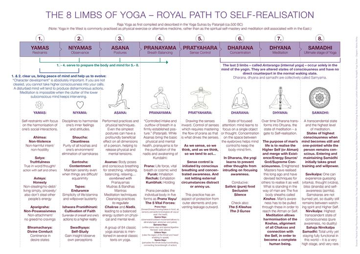 """The 8 Limbs of Yoga according to Patanjali """"Just as a man who anxiously seeks the means of escape from the midst of a burning house, so also the aspirant should have a burning desire to free …"""