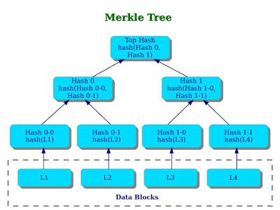 What is A Merkle Tree? How is it used in a P2P Network to ensure data integrity ?