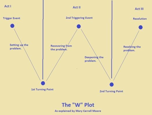 The W-Plot vs. The Dramatica Model of Story Structure