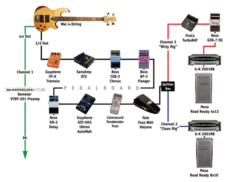 Justin Chancellor from Tool's bass rig.