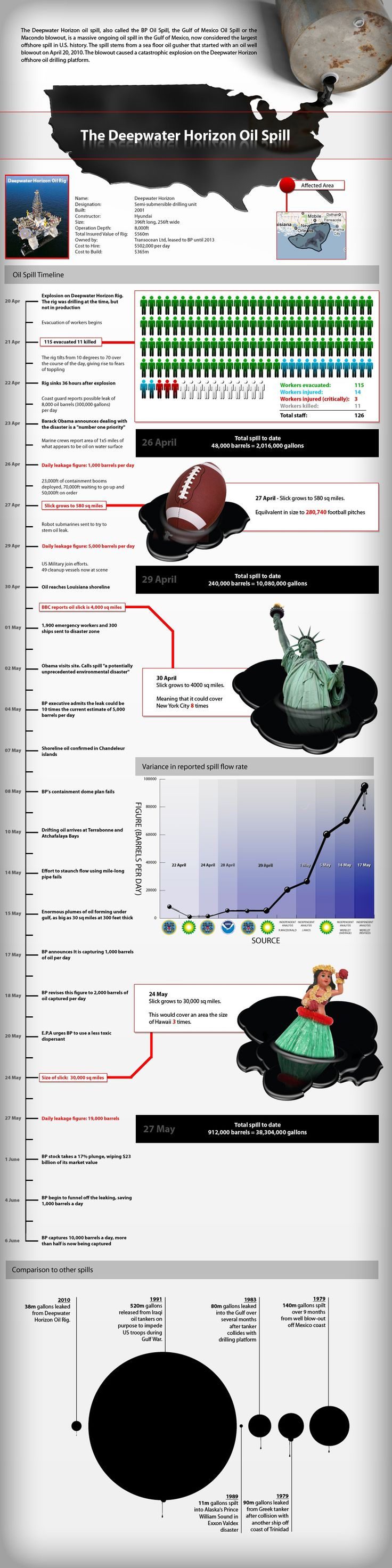 This infographic explains what the deep water horizon oil spill is, also known as the BP oil spill. It provides data about this oil spill, how much oi