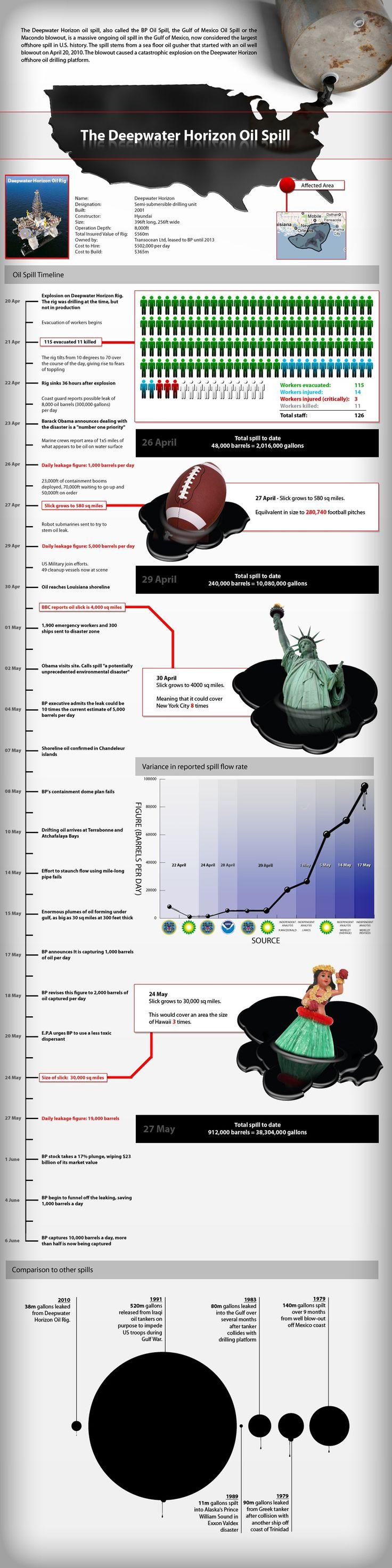 Deepwater Horizon Oil Spill infographic