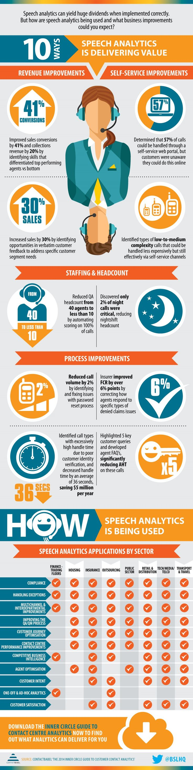 10 Ways Speech Analytics Technology is Delivering Value #Infographic #Infografía