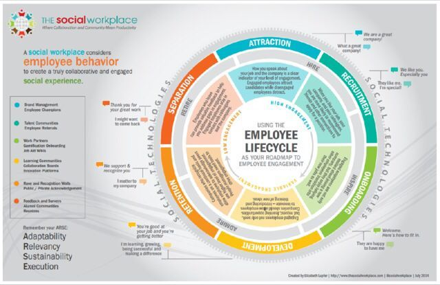 Technology Management Image: Using The Employee Life Cycle As Your Roadmap To Employee