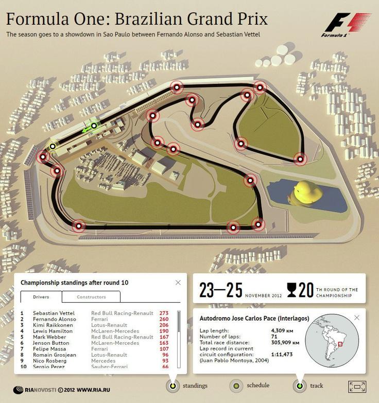 Formula One: Brazil Grand Prix