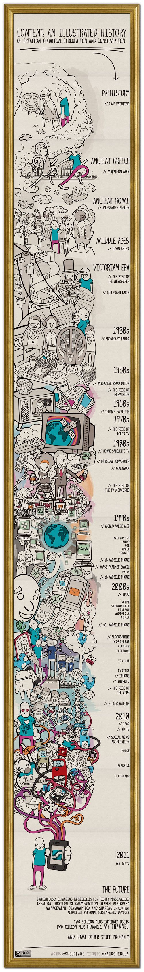 The History of Content, From Cave Paintings to Flipboard [INFOGRAPHIC]
