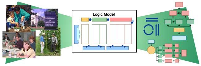 For in depth understanding of logic models, including a power point presentation and 216 page manual to find it visit this web site http://www.uwex.edu/ces/lmcourse/  from U of Wisconsin Extension-they are the leaders on the subject of logic models #dsaunders #500_wk11