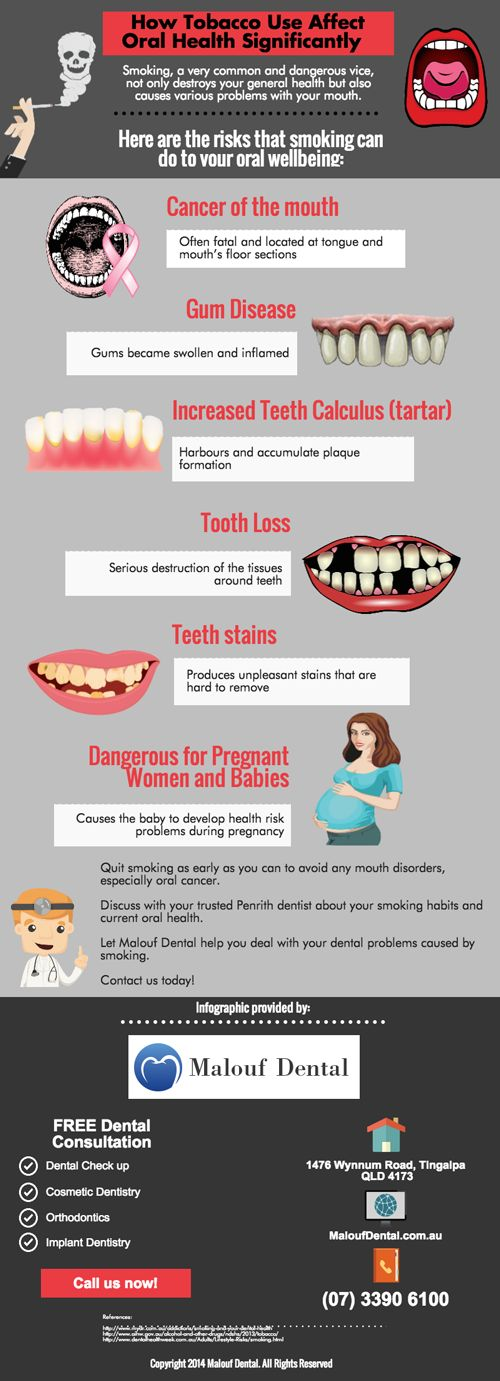 How Tobacco Use Affect Oral Health Significantly ? http://maloufdental.com.au/