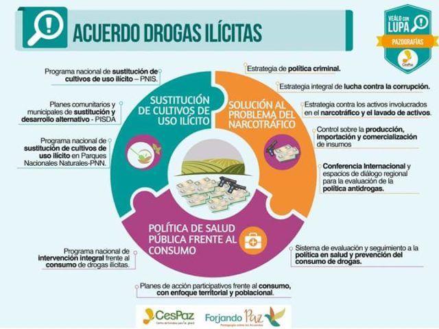 ACUERDO SOBRE DROGAS ILICITAS