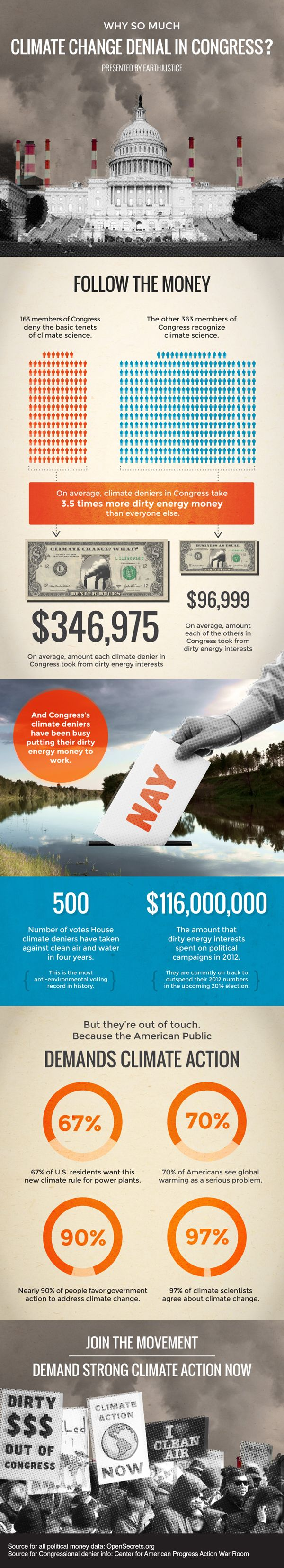 Why so much climate change denial in Congress? Follow the Money.
