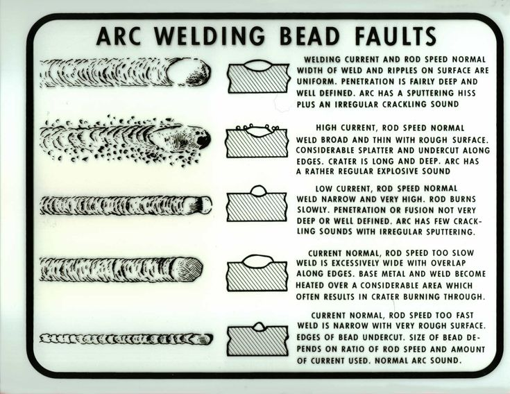 Arc Welding Bead Faults