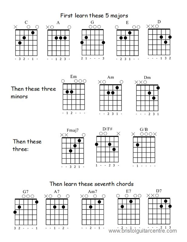 25 Best Music Images On Pinterest Guitars Guitar Chords And
