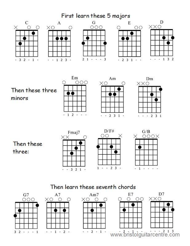 guitar chords beginner guitar chords chart for beginners learn guitar pinterest charts. Black Bedroom Furniture Sets. Home Design Ideas