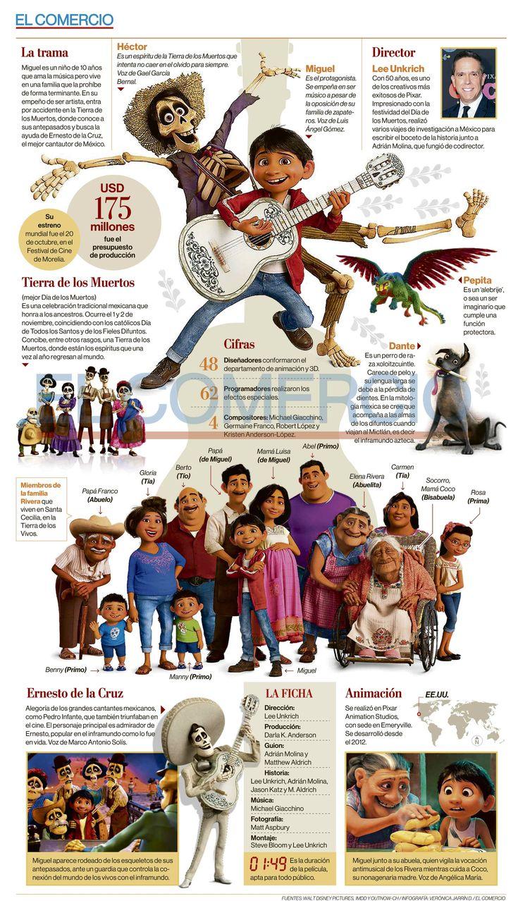 COCO la película / INFOGRAFÍA / EL COMERCIO (Ecuador) autor: Verónica Jarrín D.