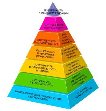 Maslowsneeds ru - Пирамида потребностей по Маслоу — Википедия