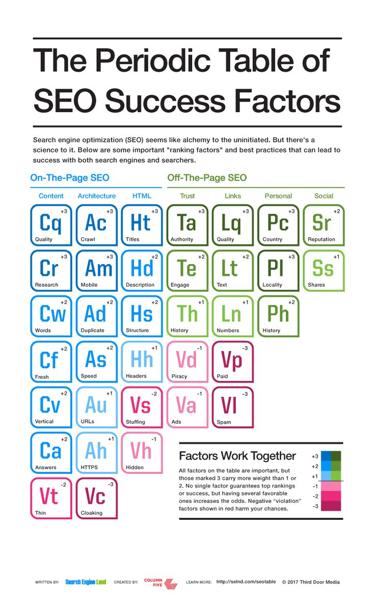 The Periodic Table of SEO Success Factors: 2017 edition now released http://searchengineland.com/2017-periodic-table-of-seo-factors-276790