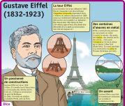 Gustave Eiffel (1832 - 1923) - Le Petit Quotidien, le seul site d'information quotidienne pour les 6 - 10 ans !