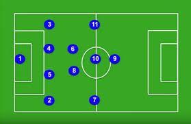 Image result for 4-2-3-1 formation