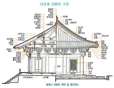 사찰 건물의 구조와 명칭